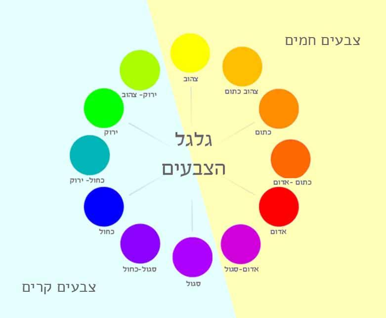 גלגל הצבעים חמים קרים