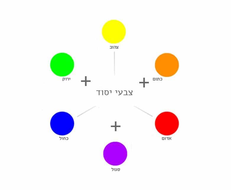 גלגל הצבעים יסוד פלוס